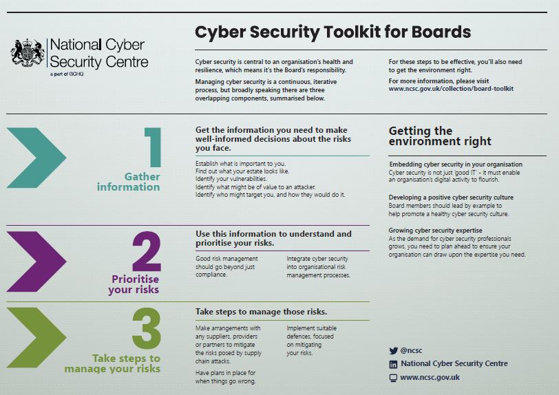 Board Toolkit Ncsc