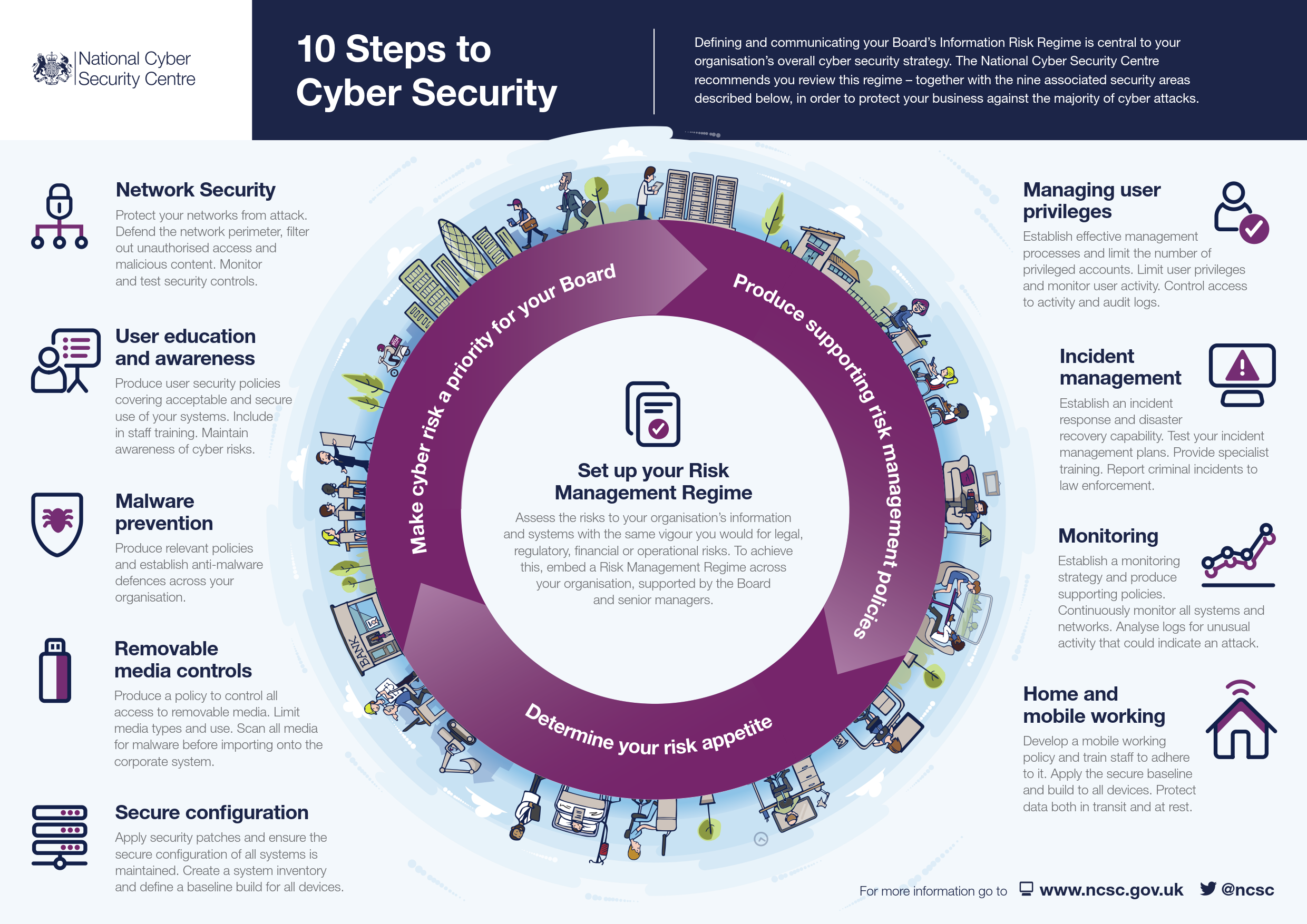 10 steps to cyber security - NCSC