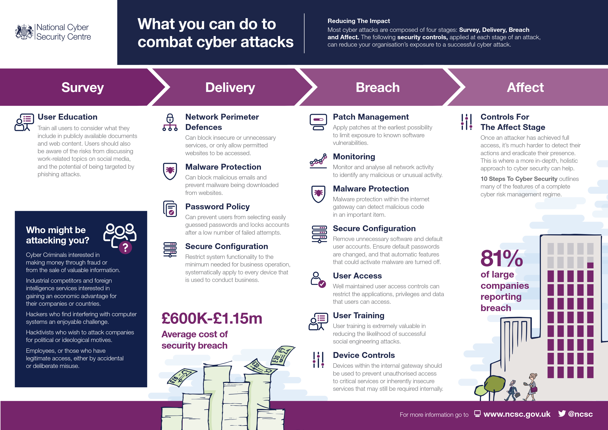 Infographics at the NCSC - NCSC