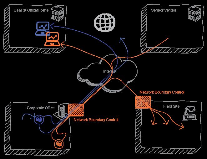 エンドユーザー、企業のオフィス、フィールドサイト、センサーベンダーを示すネットワーク図。 これらのそれぞれの間の接続により、OTインフラストラクチャにアクセスするための専用デバイスが必要になります