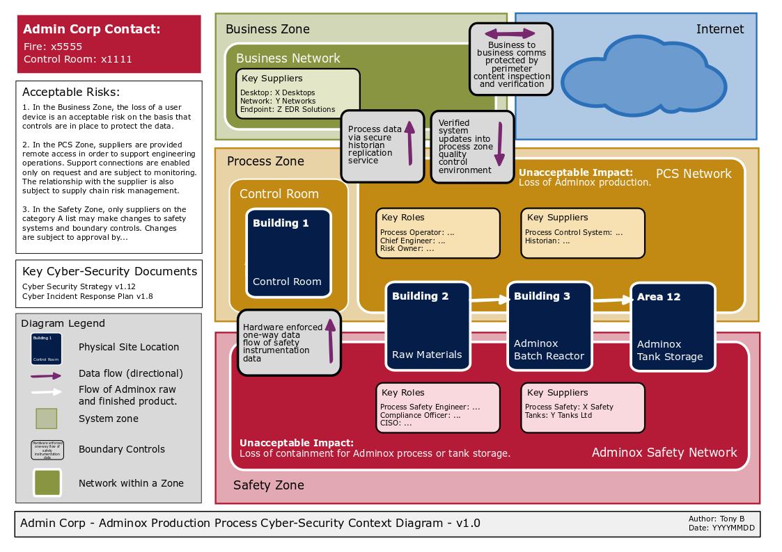 Design Principles And Operational Technology Ncsc Gov Uk