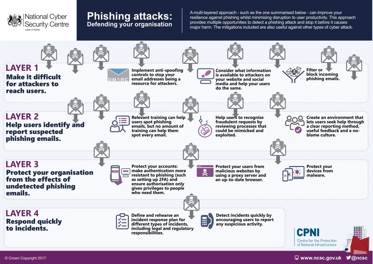 Phishing attacks: defending your organisation - NCSC